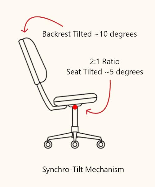 Synchro-tilt Mechanism - Office Chair Trends