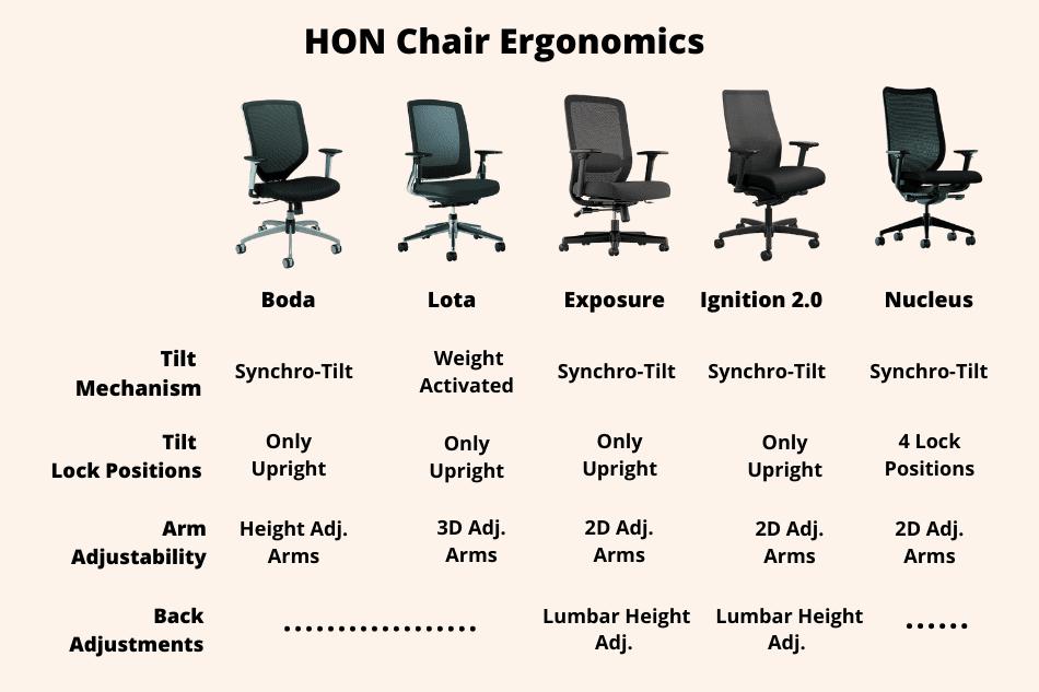 HON chair ergonomics