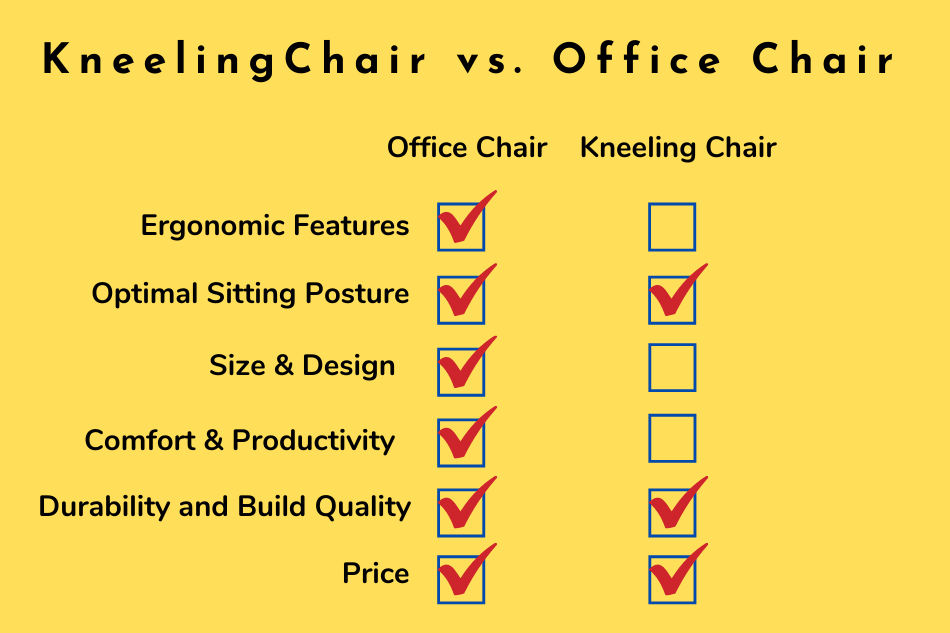 Kneeling Chair vs. Office Chair Which One Is winner