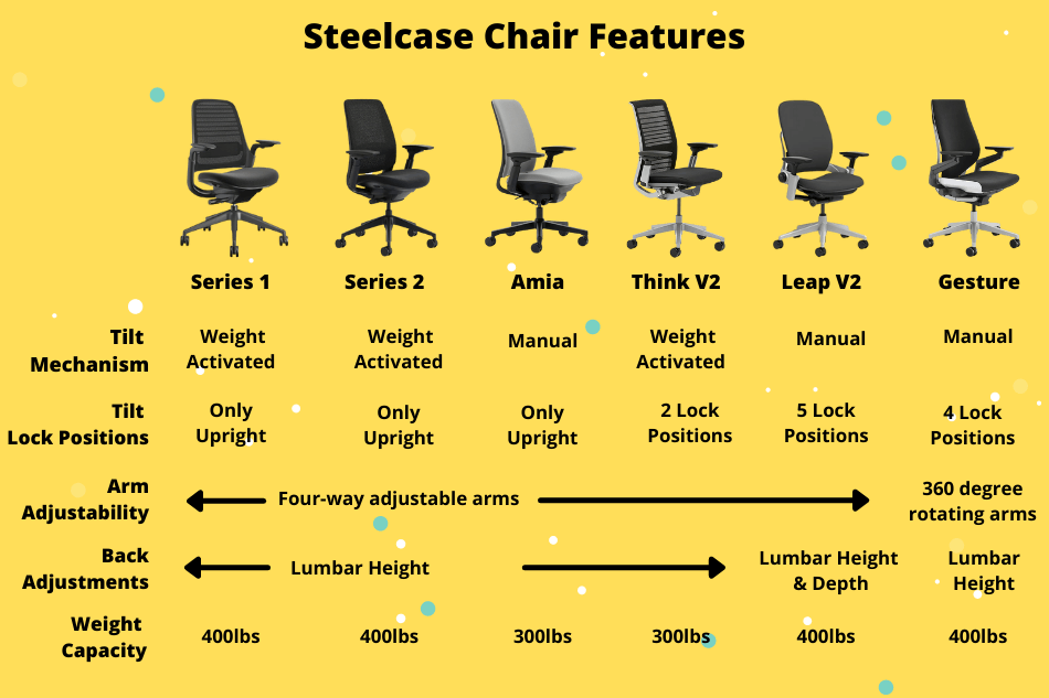 Steelcase Chair Features